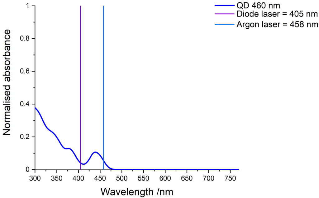 Absorbance of blue-emitting QDs and compatible laser lines.