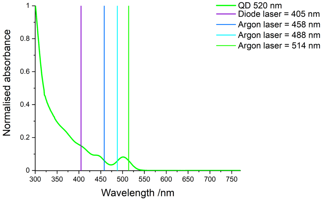 Absorbance of green-emitting QDs and compatible laser lines.