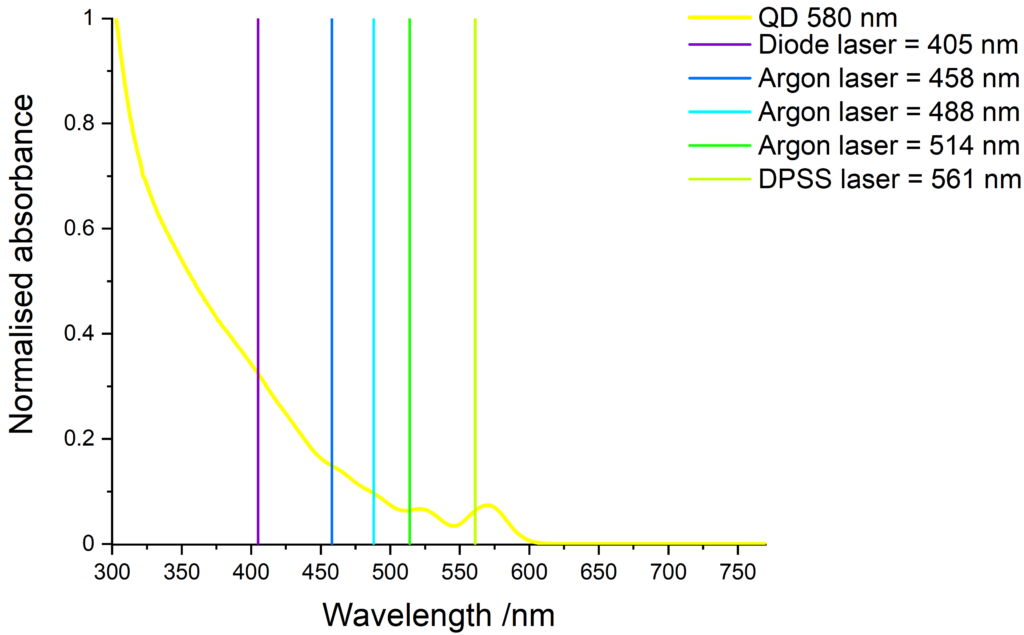 Absorbance of yellow-emitting QDs and compatible laser lines.
