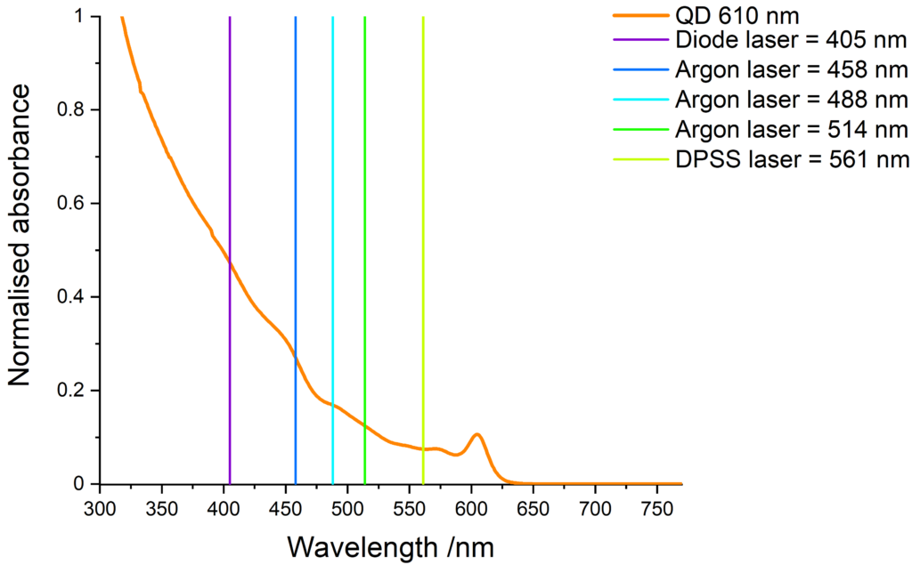 Absorbance of orange-emitting QDs and compatible laser lines.