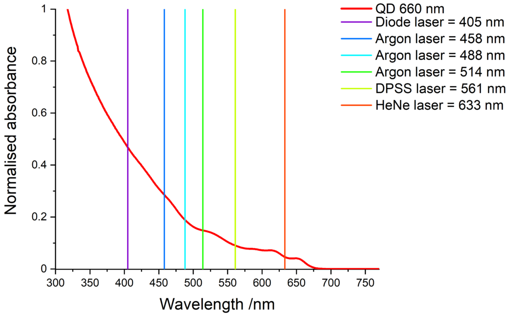 Absorbance of red-emitting QDs and compatible laser lines.