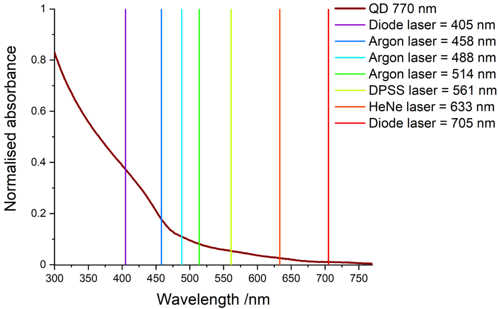 Absorbance of NIR-emitting QDs and compatible laser lines.